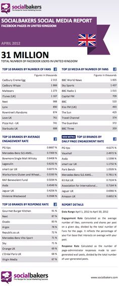 April 2012 Social Media Report: Facebook Pages in the United Kingdom #socialmedia #digitalmarketing