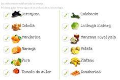 Cada semana, seleccionamos las mejores frutas y verduras ecológicas de temporada, incluyendo siempre ingredientes básicos para ensaladas. Si no te gusta alguna de las frutas o verduras incluidas en la caja de esta semana, la sustituimos por más cantidad de otros productos de la confección.  ¡Compra esta fruta y verdura ecológica hoy y te la llevamos gratis a tu domicilio o a tu lugar de trabajo!  Envío gratuito Envíos a toda España peninsular. Elige tu día de entrega.  www.freshvana.com