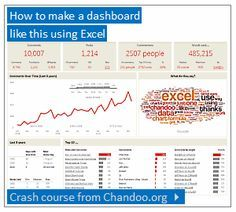How to create excel KPI's dashboards Computer Help, Computer Technology, Computer Programming, Computer Tips, Technology Hacks, Medical Technology, Energy Technology, Microsoft Excel, Microsoft Office