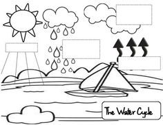 In this freebie, your students will cut and paste the steps of the water cycle to their water cycle picture. Comes with one that has empty boxes, and one without. This is a good way to sum up an experiment on the water cycle. The steps on this are 1.) Sun Heats Water 2.) Evaporation 2.) Condensation 4.) Precipitation