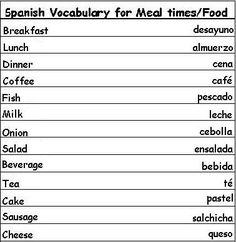 Spanish Vocabulary Words for Meal Times and Food - Learn Spanish