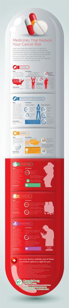 #Infographic #Infografia Medicines That Reduce Cancer Risk,Los medicamentos que reducen el riesgo de cáncer ...