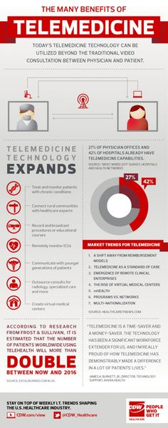 Top Trends in Telemedicine  (at mHealthWatch)