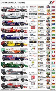 escuderias f1 2010 Escuderías y pilotos de Fórmula uno para la temporada 2010