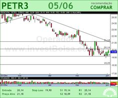 PETROBRAS - PETR3 - 05/06/2012 #PETR3 #analises #bovespa