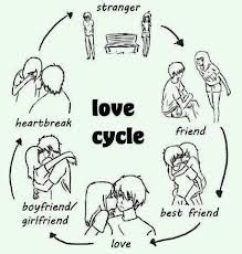 Funny pictures about Love cycle. Oh, and cool pics about Love cycle. Also, Love cycle photos. Boyfriend Best Friend, Best Friend Love, Best Friends, Boyfriend Advice, Cartoon Jokes, Cartoon Kids, Funny Cartoons, Funny Comics, Funny Love