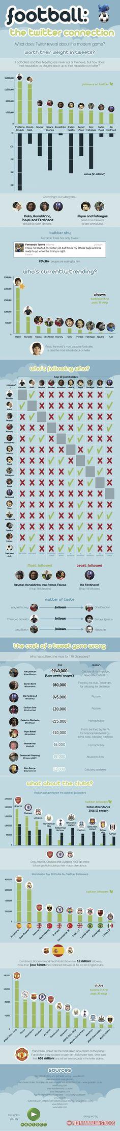 Twitter y su uso en el mundo del #futbol #redessociales #socialmedia #sport #soccer football #infographics  #infografia vía @Manuel Moreno