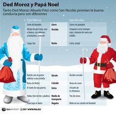 Ded Moroz y Papá Noel