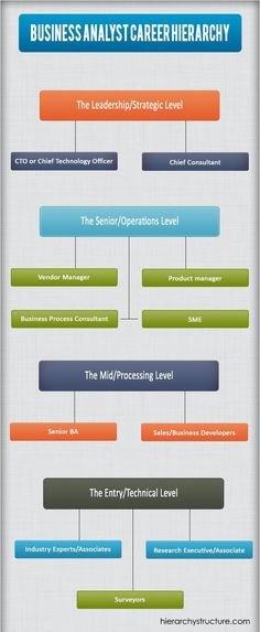 8 Common Business Analyst Interview Questions Business Analyst - business analyst job description