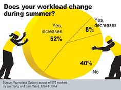 Does your workload change during summer? Usa Today, Career Advice, Business Travel, Startups, Personal Finance, Infographics, Workplace, Change, Summer