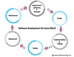 Software Development Life Cycle - SDLC