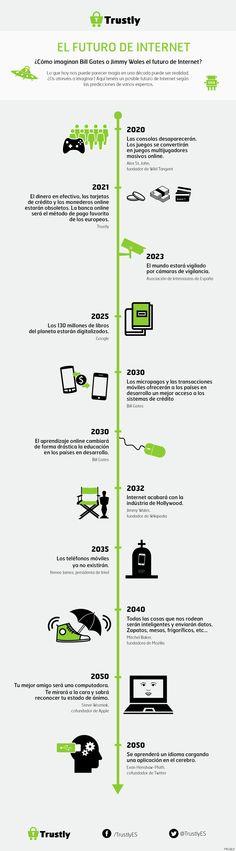 El futuro de internet: las predicciones de Bill Gates o Jimmy Wales (INFOGRAFÍA)