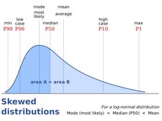 Skewed distribution: Frequency distribution in which most of the scores fall to one side or the other of the distribution