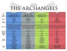 an Archangels chart, including names and days of angels Michael, Gabriel, Raphael, & Uriel - #archangel