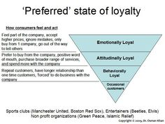 A preferred state of loyalty for firms to achieve