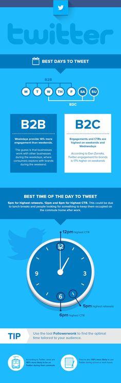 Best days to tweet