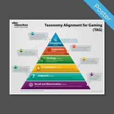 Poster: Taxonomy Alignment for Gaming (TAG)