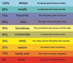 Frequency Adverbs - English grammar