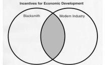 economics lesson plans   ... Society: Economic Incentives for Industrial Development Lesson Plan #1