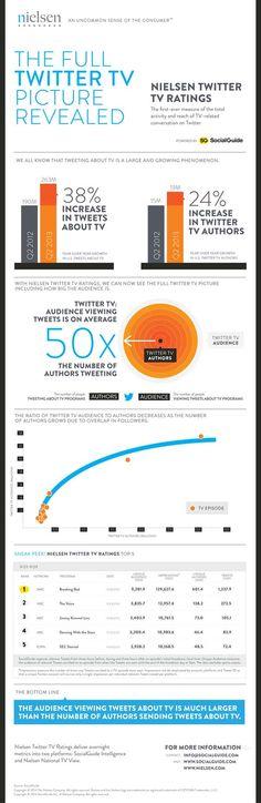 TV & Twitter Infografik