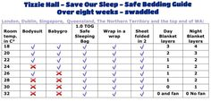 Save our sleep safe bedding guide by tizzie hall. Over 8 weeks