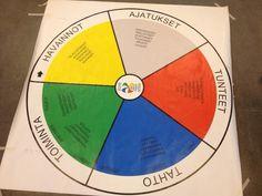 Ohjaus toimii: Tarinat Chart