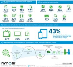 Consommation du mobile en France : de plus en plus présent dans toutes les situations du quotidien.  Etude InMobi