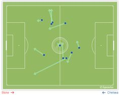 PASS MAP: Cesc Fabregas is yet to misplace a pass. 100% accuracy and one assist in the opening stages. #CFC