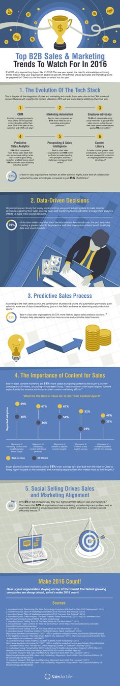 Check out this infographic on the top sales and marketing trends to watch out for in 2016 to help your business accelerate growth. Learn how I went from zero to 1 million in sales in 5 months with an e-commerce store. Sales And Marketing, Inbound Marketing, Marketing Digital, Business Marketing, Internet Marketing, Online Marketing, Social Media Marketing, Social Business, Business Ideas