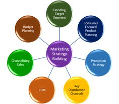 Marketing strategy is the goal of increasing sales and achieving a sustainable competitive advantage.Marketing strategy includes all basic and long-term activities in the field of marketing that deal with the analysis of the strategic initial situation of a company and the formulation, evaluation and selection of market-oriented strategies and therefore contribute to the goals of the company and its marketing objectives