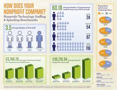 Key Benchmarks from the 6th Annual Nonprofit Technology Staffing & Investments Survey from NTEN by NTEN, via Slideshare