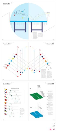 Infographics profile for the summer olympics 2012, table tennis.