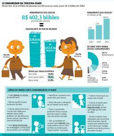 Seus clientes tem mais de 55 anos? Leia este infográfico.