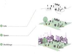 Representación esquemática de 3 conceptos básicos para explicar un proyecto.
