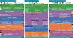 Classroom English: 300+ Classroom Phrases For English Teachers English Teacher Classroom, Classroom Language, English Teachers, Teaching English, Learn English, English Phonics, English Grammar Worksheets, Grammar And Vocabulary, English Vocabulary