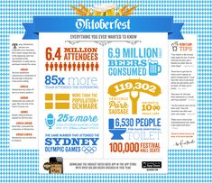 A look at the #Oktoberfest in facts and figures - Find out more in this #infographic -  http://www.finedininglovers.com/blog/news-trends/oktoberfest-in-numbers/