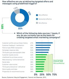 Targeting Customers  83% of marketers surveyed say they are effective at delivering targeted offers and messages using predefined triggers.   Read more: http://www.marketingprofs.com/charts/2013/11354/marketers-struggling-with-relationship-data#ixzz2bmYuJPqC