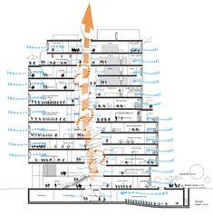 *로스쿨 센터 [ Behnisch Architekten + ASG ] John and Frances Angelos Law Center Environmental Architecture, Architecture Collage, Green Architecture, Architecture Drawings, Sustainable Architecture, Sustainable Design, Architecture Details, Architecture Concept Diagram, Planer Layout