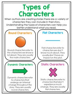 This bright and colorful anchor chart will help your students identify the diffe… Book Writing Tips, Writing Words, Writing Lessons, Writing Skills, Reading Workshop, Reading Skills, Teaching Reading, Learning, English Reading