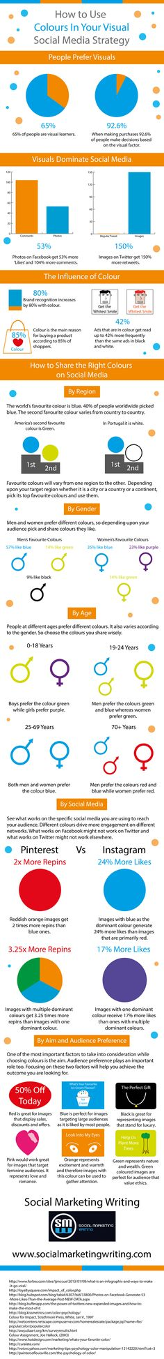 Are colours a part of your visual social media strategy? Here's an infographic which can help you use colours in your visual social media strategy to. Social Marketing, Marketing Digital, Online Marketing, Content Marketing, Inbound Marketing, Social Media Trends, Social Media Content, Le Web, Business Intelligence