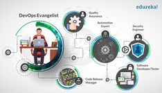 Who Is A DevOps Engineer? Medical Technology, Energy Technology, Technology Gadgets, Masters Courses, Job Advertisement, Cloud Infrastructure, Interview Questions And Answers, Container Architecture, Data Structures