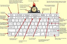 Freelance translators' ideal keyboard  (Updated with suggestions)