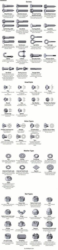 Types of Screws and Bolts [Guide]