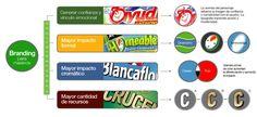 Pierini branding