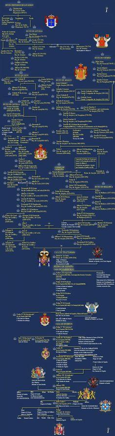 árbol genealógico monarquía española
