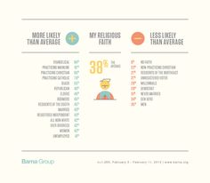 What Most Influences the Self-Identity of Americans? - Barna Group