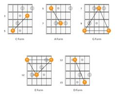 CAGED System Guitar Theory Guitar Scales Charts, Guitar Chords And Scales, Learn Acoustic Guitar, Music Theory Guitar, Guitar Exercises, Major Scale, Guitar Tutorial, Guitar Neck, Guitar For Beginners