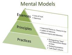 mental models - Google Search