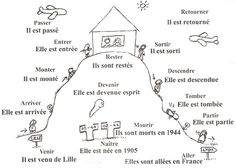 House of Etre: Passe Compose-Etre is the animation of the 17 French verbs that take the form of etre in the past tense. Tell what is happening. French Verbs, French Grammar, French Phrases, French Language Lessons, French Language Learning, French Lessons, Study French, Core French, French Flashcards
