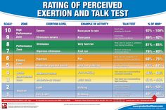 $21.95 - The easiest way to tell if you are training in the correct heart rate zone without actually taking your heart rate. #RPE #talktest #fitness #chart #execise #intensity
